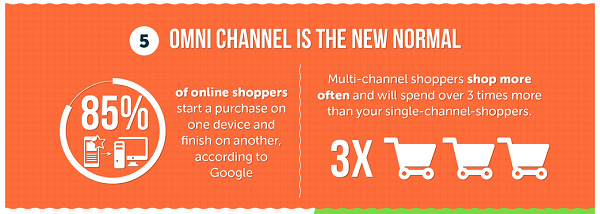 Omnichannel is the new normal