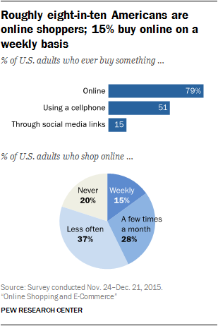 Who buys online