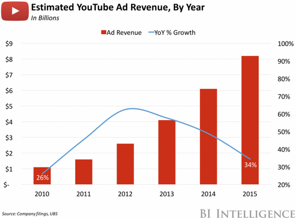Millennials skip YouTube ads... and that's ok