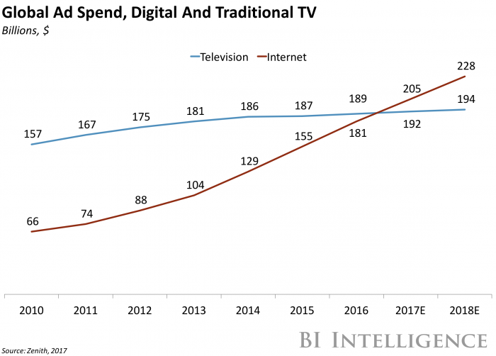 Snap's plan to become mobile TV is panning out