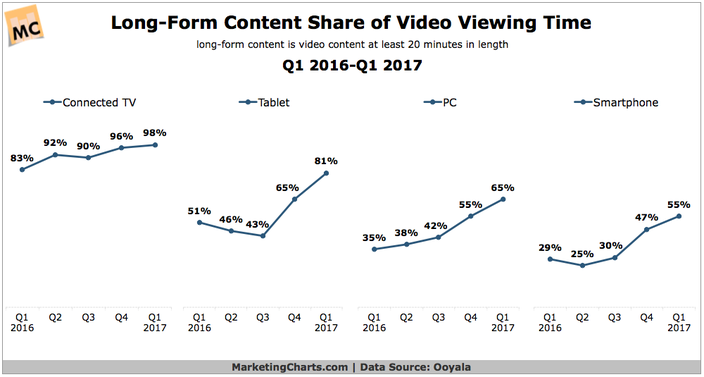 Majority of Time Spent Watching Digital Video is With Long-Form Content, Regardless of Device