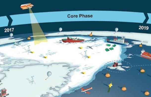 Bienvenidos al Año de la Predicción Polar