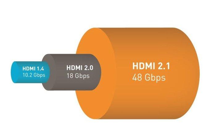 Šta je HDMI 2.1 i šta nam donosi