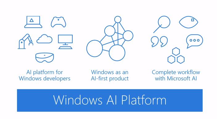 Šta je Windows ML ?