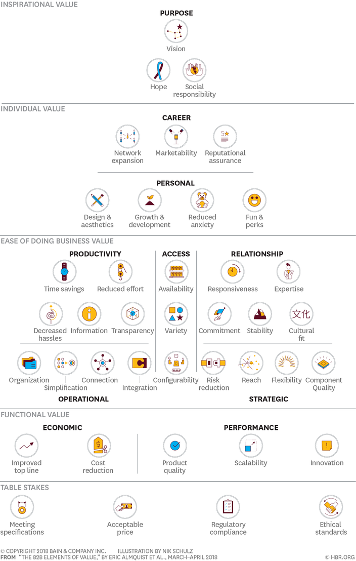 Balanced scorecard os elementos da pirmide de valor no b2b parte i the most objective kinds of value are found at the base and the higher a level is the more subjective and personal the types of value it contains fandeluxe Gallery