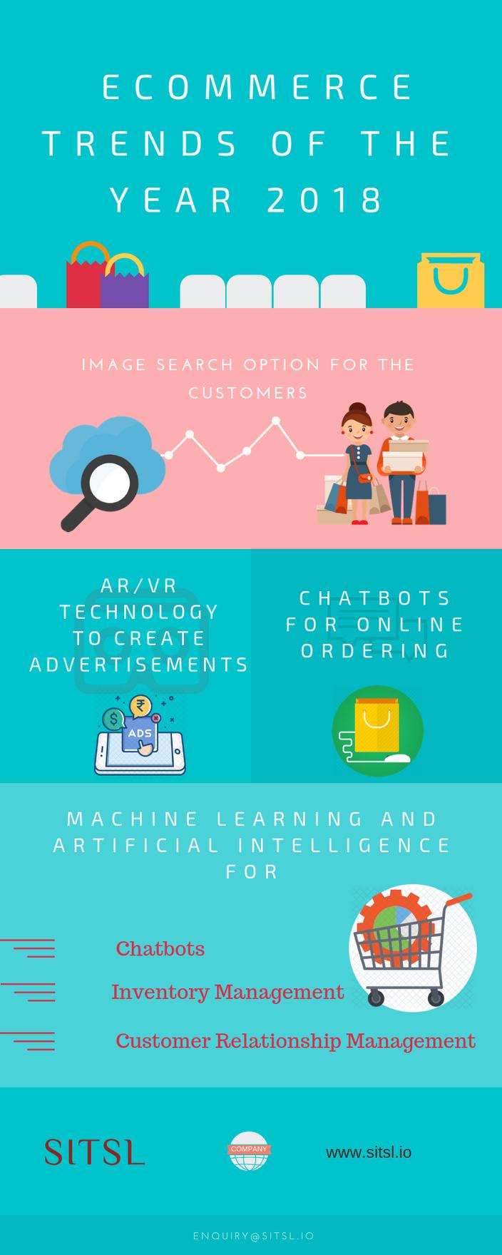 Infographic: ecommerce app development trends
